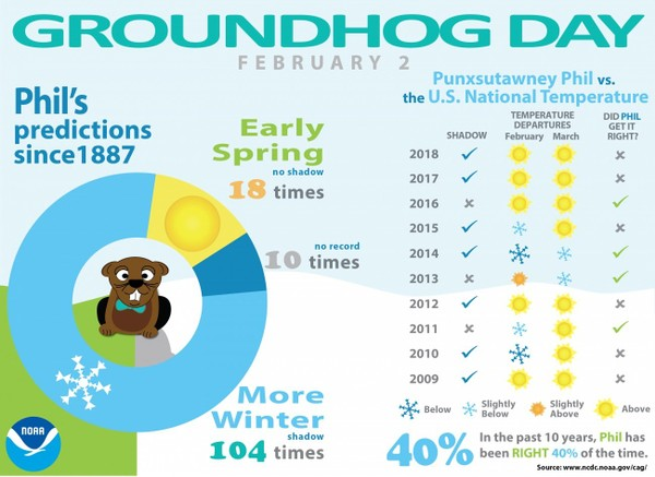 2019 Groundhog day prediction. How often is the groundhog prediction correct?